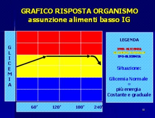 grafico di risposta dell'organismo all'assunzione di carboidrati a basso indice glicemico